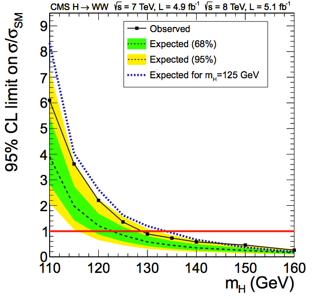 CMS's observed and expected limits for H→WW*, showing the dramatic degradation in sensitivity as the mass decreases (CMS)