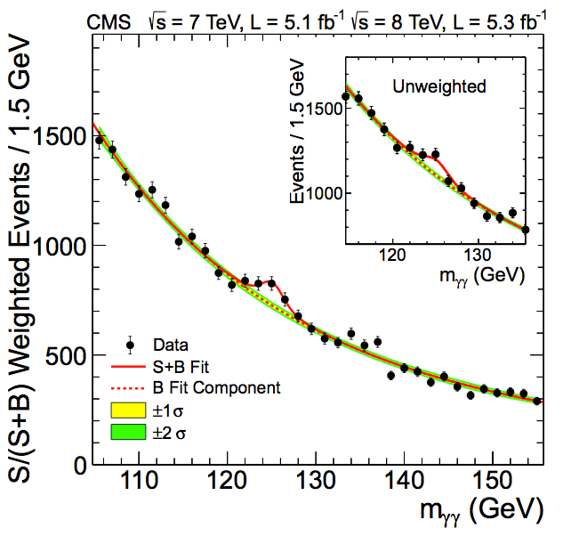 CMS's H→γγ search, where events are shown weighted (main plot) and unweighted (inset) (CMS)