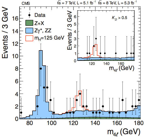 The invariant mass spectrum for CMS's H→ZZ* search (CMS)