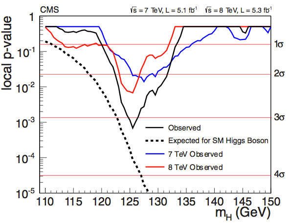 CMS see slightly fewer events than expected, but still see a clear excess (CMS)