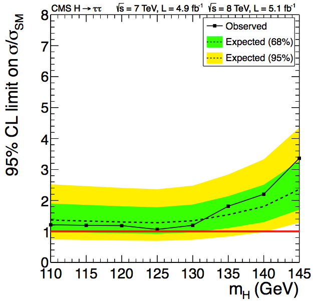 CMS's limit of H→ττ actually shows a deficit at 125GeV.  A warning sign for possible trouble for the Higgs search! (CMS)