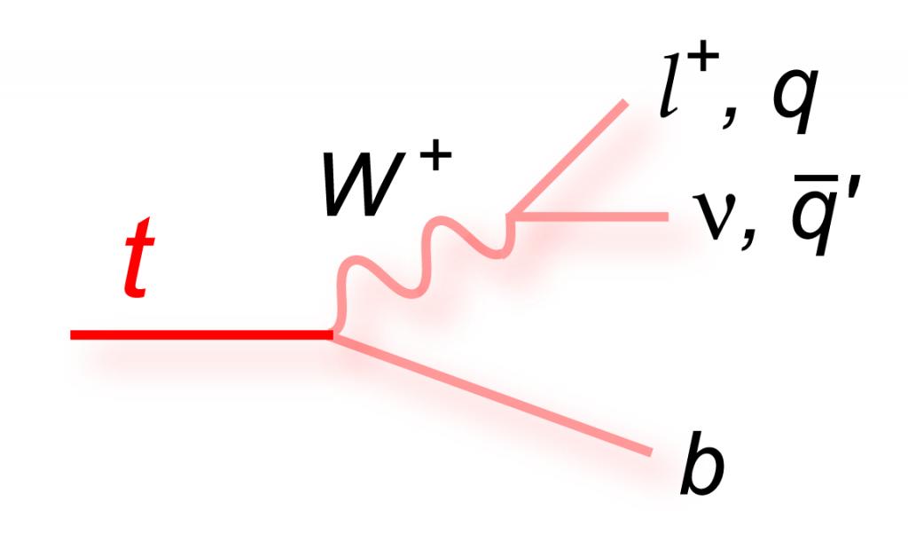 feynman_t_decay_ljetsqq_pink