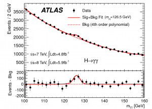 ATLAS Higgs to gamma gamma plot