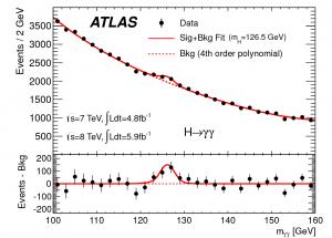 ATLAS Higgs to gamma gamma plot