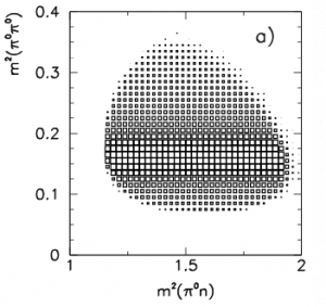 MC \(f_0\)Dalitz Plot. From Crystal Ball Collaboration : http://arxiv.org.proxy.libraries.uc.edu/abs/nucl-ex/0202007""