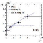 Fit of ratio of WS and RS decays as a function of decay time of the D meson. Flat line would be no mixing, sloped line indicates mixing. From http://arxiv.org/pdf/1211.1230.pdf