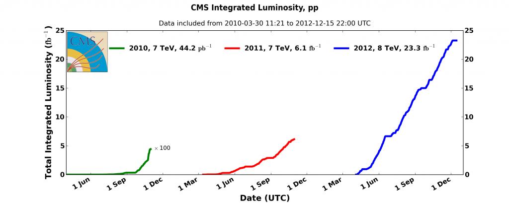LHC integrated luminosity summary