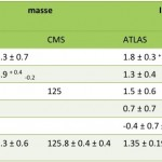Higgs-masse-tableau
