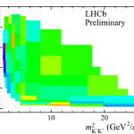 Asymmetry of (B^pmtopi^pm K K). From LHCb-CONF-2012-028