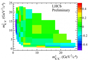 Asymmetry of \(B^\pm\to\pi^\pm K K\). From LHCb-CONF-2012-028