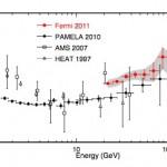 pos_fraction_Fermi_PAMELA