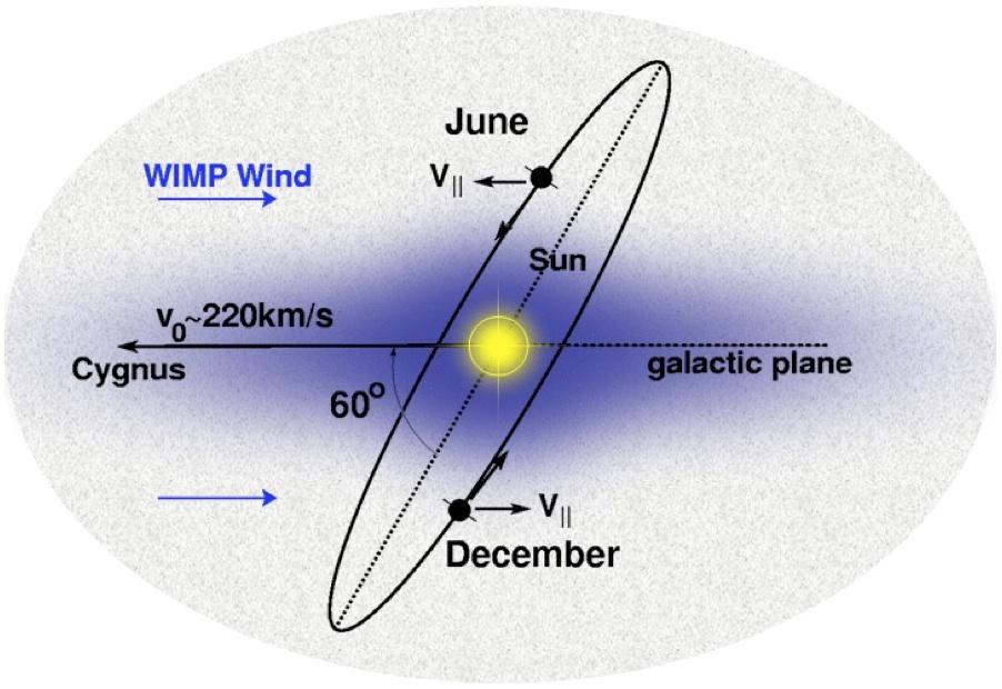 Wimp-wind