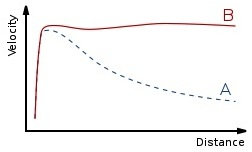 velocity-curve