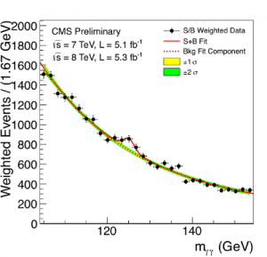 A graph showing the energy  at which the Higgs was found.