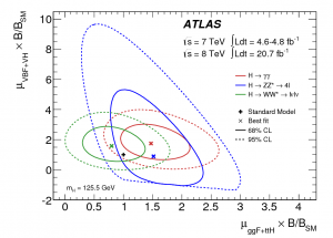 Higgs production and decay measured by ATLAS.