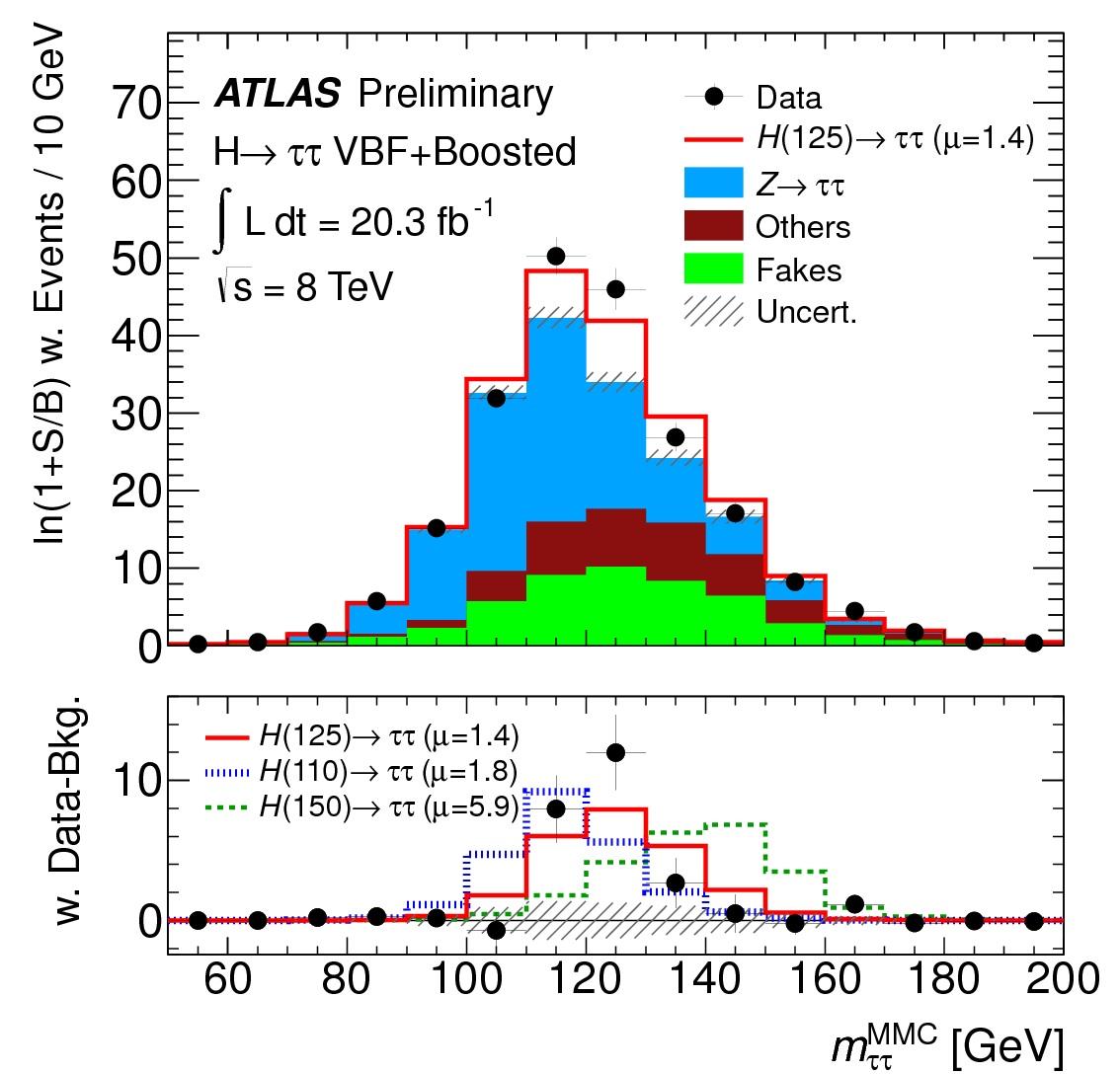 ATLAS-H-tautau