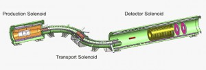 The Mu2e apparatus includes a detector solenoid, a transport solenoid and a production solenoid. Image courtesy of: Mu2e Collaboration