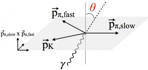 Definition of \(\theta\)