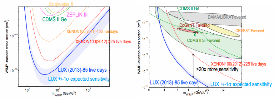 The 90% confidence upper limit on the spin independent WIMP-nucleon interaction cross section: LUX compared to previous experiments.