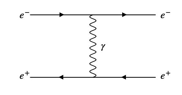 An electron and positron exchange a photon