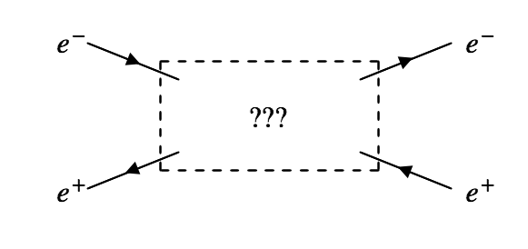 What happens in the middle?  According to quantum mechanics, everything possible!