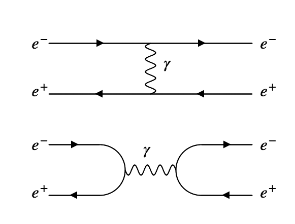 Two possible diagrams for electron-positron scattering