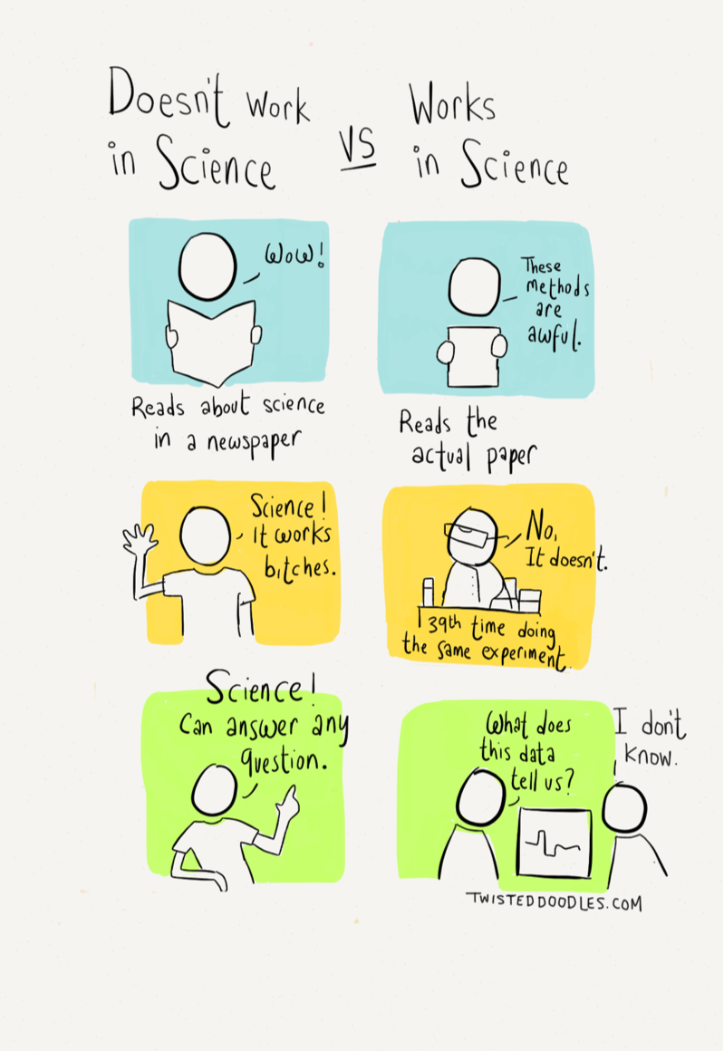 From http://www.twisteddoodles.com/post/86414780702/working-in-science – used in this post with permission