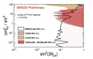 The vertical axis shows the possible mass regions for the sterile neutrinos. The horizontal axis shows how likely it is that a muon neutrino will turn into a sterile neutrino as it travels. The new MINOS result excludes everything to the right of the black line. The colored areas show limits by previous experiments. Image courtesy of MINOS collaboration