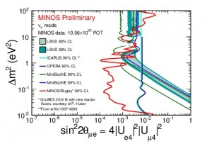 This graph shows the combined MINOS/Bugey result (the red line) in comparison with the results from LSND and MiniBooNE (the green areas). The vertical axis shows the possible mass regions for sterile neutrinos. The new MINOS/Bugey result excludes everything to the right of the red line. Image courtesy of MINOS collaboration