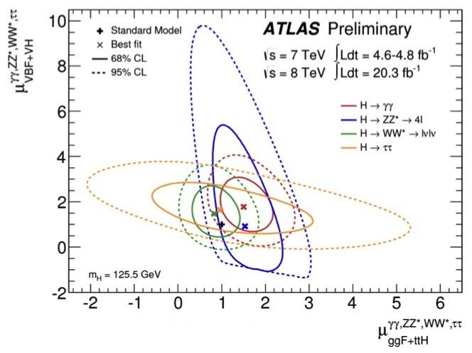 ATLAS-Higgs-couplings