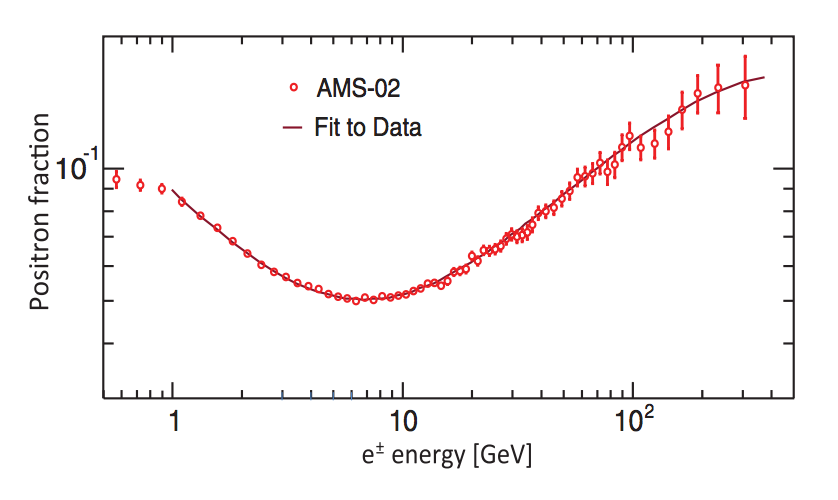 (Fig. 2) The positron fraction measurement released by the AMS-02 collaboration in spring 2013.