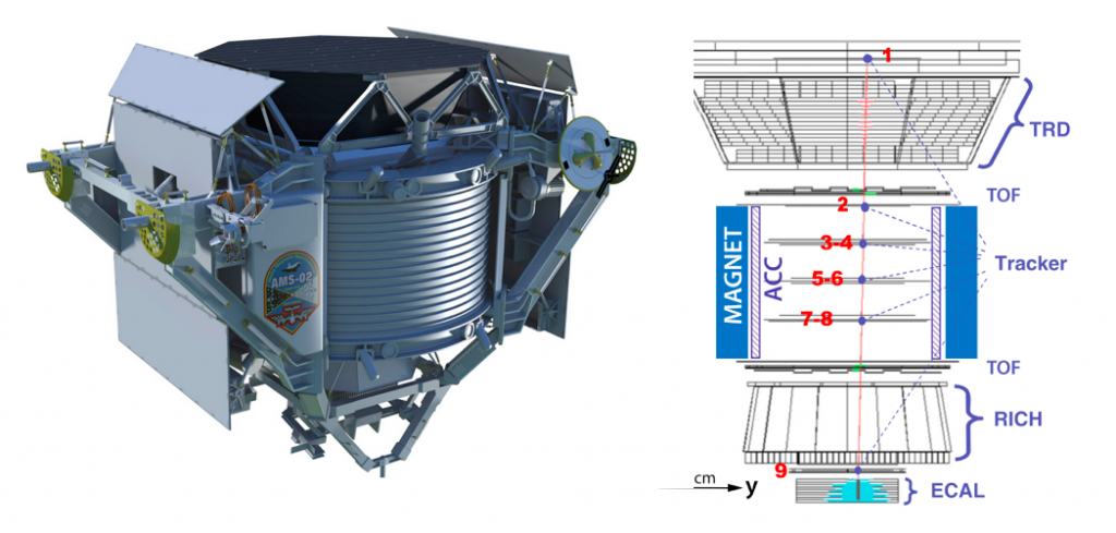 (Left) A 3D rendering of the AMS-02 detector, from the AMS-02 group website, ams02.org