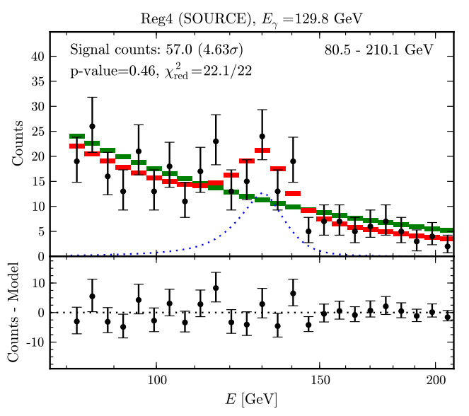 Fig. 5: The 2012 gamma-ray spectrum produced from three years of data.  The green markers represent the best-fit background-only model, the red markers represent the best-fit background + WIMP annihilation model, and the black points are the counts that were actually observed in each energy bin.  The bottom panel shows the residual. [7]