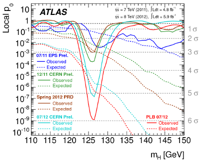 Slowly but surely, the Higgs boson emerged in Run1 data
