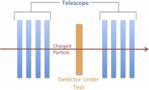 "Cartoon of a test beam setup. The blue indicates the ""telescope"", the orange is the detector under test, and the red is the trajectory of a charged particle."