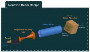 Ingredients for a neutrino beam: speedy protons, target, magnetic horn, decay pipe, absorbers. Image adapted from Fermilab