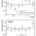 helicity_angle_distributions