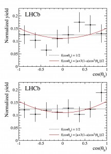 Helicity angle distributions for the Xi_b' and Xi_b* candidates (upper and lower, respectively).