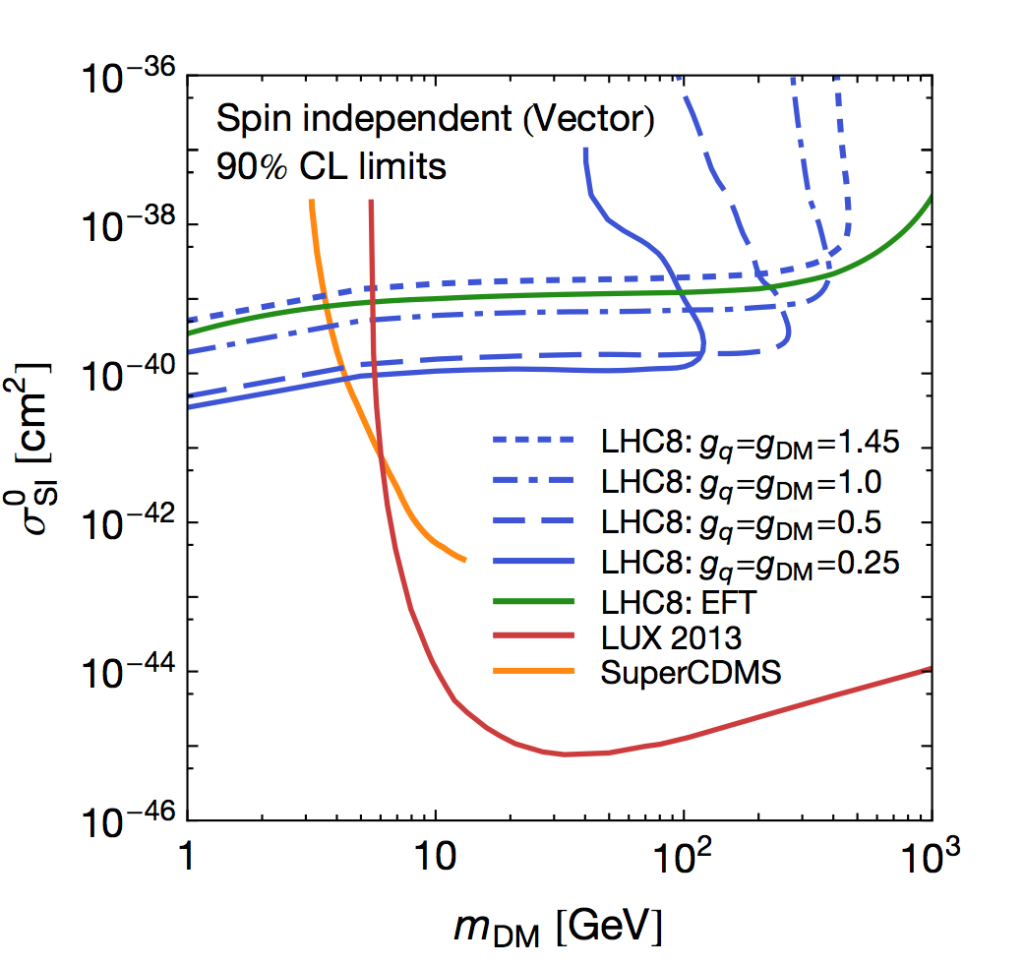 Dark matter sensitivity limits