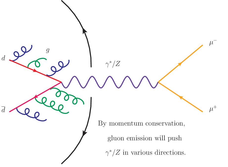 feynmanDiagram_DrellYan_wRadx6_Text