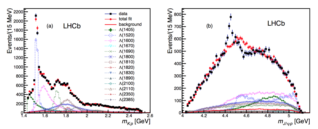 Projections of the fits of the Lambda_b^0\to J/\psi K^- p spectrum without any additional components. From http://arxiv.org/abs/1507.03414