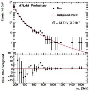 ATLAS-diphoton