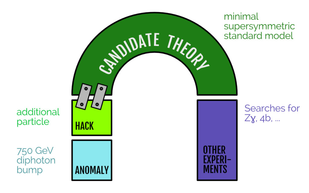 "Candidate theory extended with a module (in this case, an additional particle). This additional model is ""bolted on"" to the theory to make it fit the experimental observations."