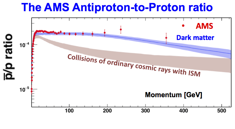 antiproton-fraction